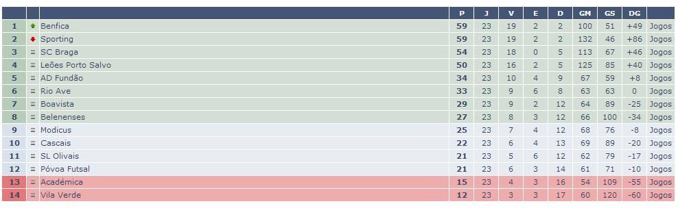 Classificação da fase regular do Campeonato Nacional de Futsal Fonte: Zerozero.pt