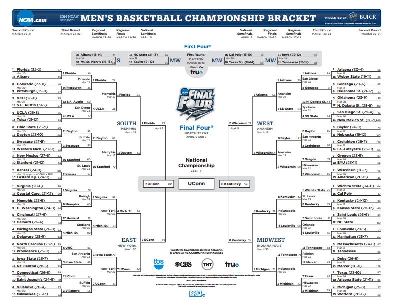 Fonte: NCAA.com