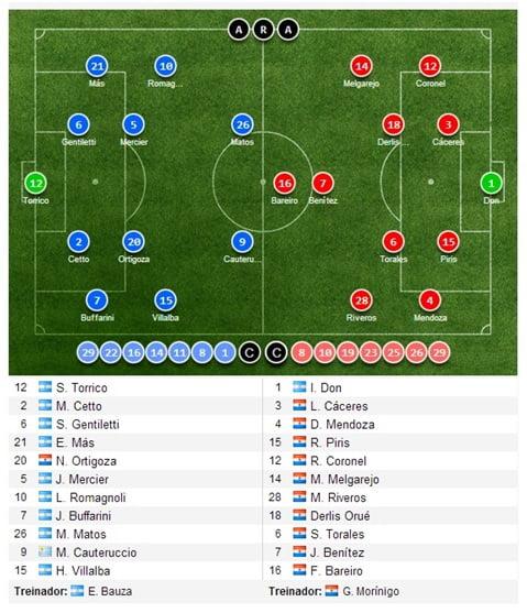 Esquema táctico das equipas no jogo da 2ª mão da final  Fonte: soccerway.com