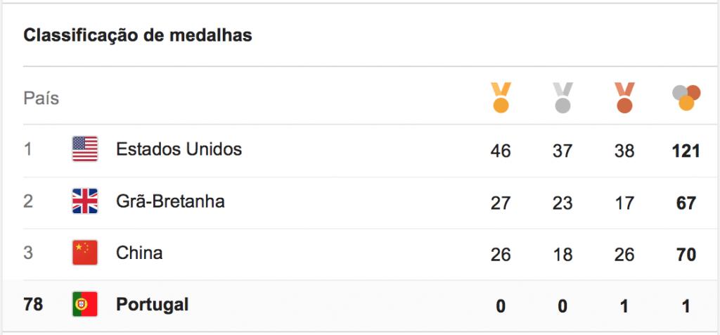 Portugal ficou em último no ranking de medalhas Fonte: Google
